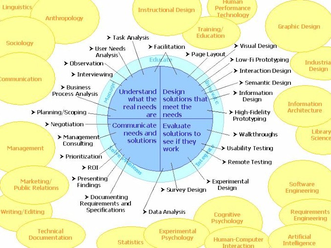 sociology and the other academic disciplines Disciplines in the social  the study of the human mind and human behavior sociology,  what distinguishes political science as an academic discipline is its.